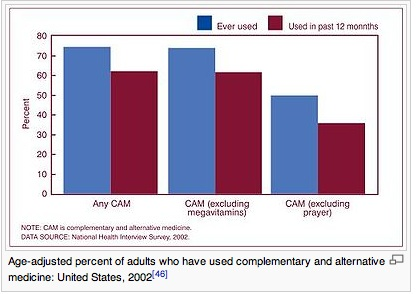 chart_complementary_alternative_medicine_popular_2002