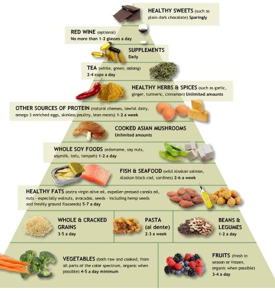 Doctor-Weil-anti-inflammatory-food-pyramid-diet